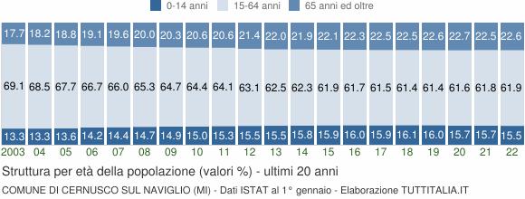 Grafico struttura della popolazione Comune di Cernusco sul Naviglio (MI)
