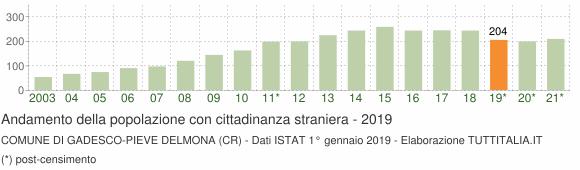 Grafico andamento popolazione stranieri Comune di Gadesco-Pieve Delmona (CR)