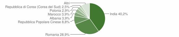 Grafico cittadinanza stranieri - Gadesco-Pieve Delmona 2019