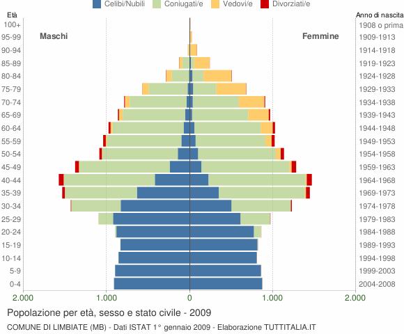 Grafico Popolazione per età, sesso e stato civile Comune di Limbiate (MB)