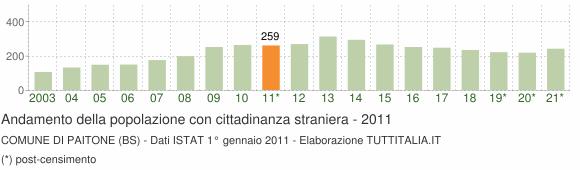 Grafico andamento popolazione stranieri Comune di Paitone (BS)