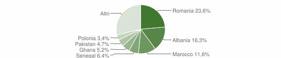 Grafico cittadinanza stranieri - Paitone 2018