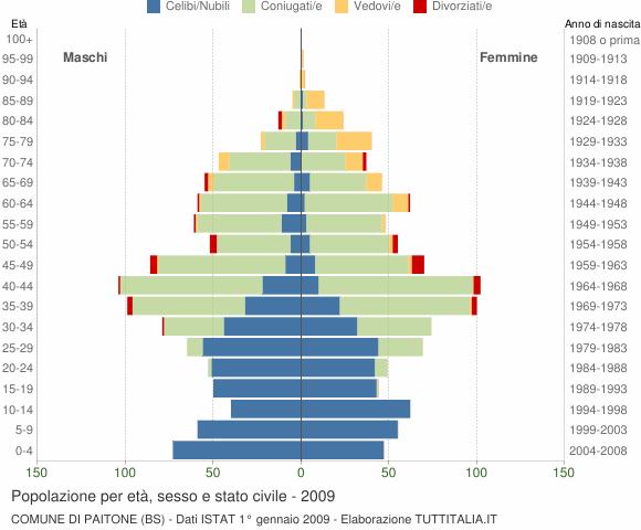 Grafico Popolazione per età, sesso e stato civile Comune di Paitone (BS)