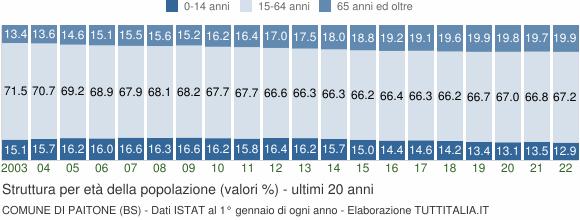 Grafico struttura della popolazione Comune di Paitone (BS)