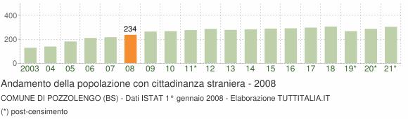 Grafico andamento popolazione stranieri Comune di Pozzolengo (BS)