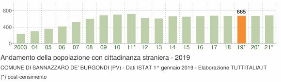 Grafico andamento popolazione stranieri Comune di Sannazzaro de' Burgondi (PV)