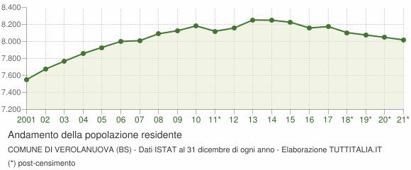 Andamento popolazione Comune di Verolanuova (BS)