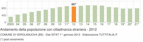 Grafico andamento popolazione stranieri Comune di Verolanuova (BS)