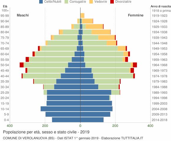 Grafico Popolazione per età, sesso e stato civile Comune di Verolanuova (BS)