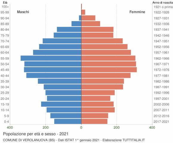 Grafico Popolazione per età e sesso Comune di Verolanuova (BS)