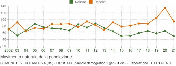 Grafico movimento naturale della popolazione Comune di Verolanuova (BS)