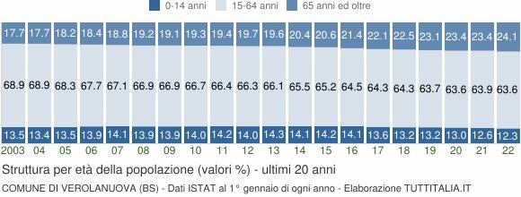 Grafico struttura della popolazione Comune di Verolanuova (BS)