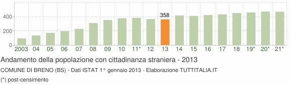 Grafico andamento popolazione stranieri Comune di Breno (BS)