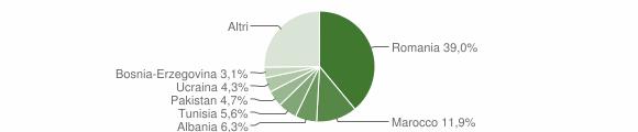 Grafico cittadinanza stranieri - Breno 2018