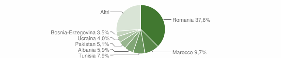 Grafico cittadinanza stranieri - Breno 2019