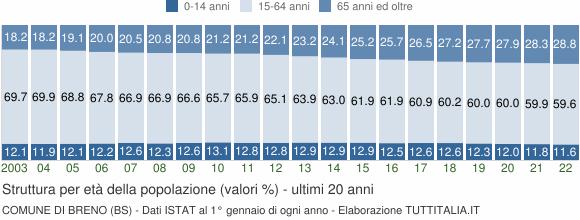 Grafico struttura della popolazione Comune di Breno (BS)