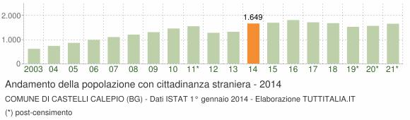 Grafico andamento popolazione stranieri Comune di Castelli Calepio (BG)