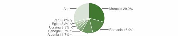 Grafico cittadinanza stranieri - Cornate d'Adda 2019