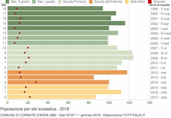 Grafico Popolazione in età scolastica - Cornate d'Adda 2018