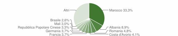 Grafico cittadinanza stranieri - Cuveglio 2019