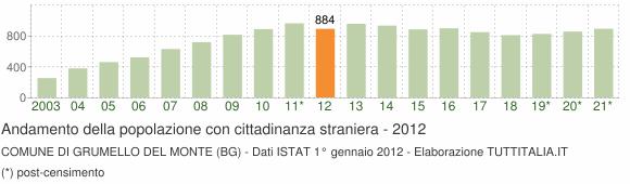 Grafico andamento popolazione stranieri Comune di Grumello del Monte (BG)