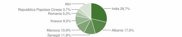 Grafico cittadinanza stranieri - Grumello del Monte 2012