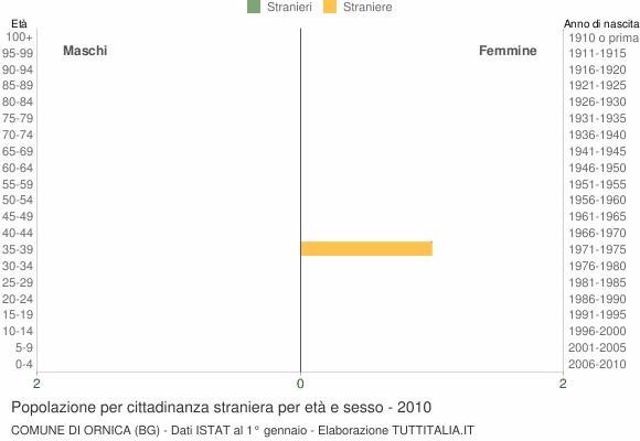 Grafico cittadini stranieri - Ornica 2010