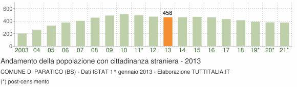 Grafico andamento popolazione stranieri Comune di Paratico (BS)
