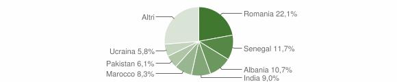 Grafico cittadinanza stranieri - Paratico 2018