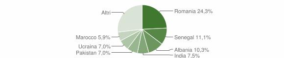 Grafico cittadinanza stranieri - Paratico 2019