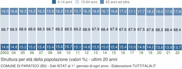 Grafico struttura della popolazione Comune di Paratico (BS)