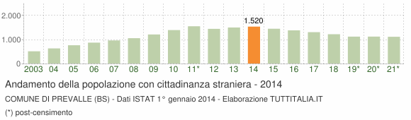 Grafico andamento popolazione stranieri Comune di Prevalle (BS)