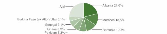 Grafico cittadinanza stranieri - Prevalle 2009