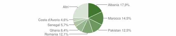 Grafico cittadinanza stranieri - Prevalle 2012