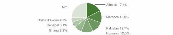 Grafico cittadinanza stranieri - Prevalle 2014