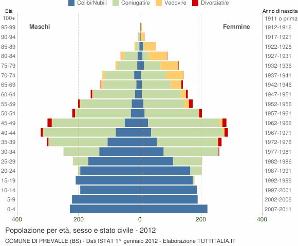 Grafico Popolazione per età, sesso e stato civile Comune di Prevalle (BS)