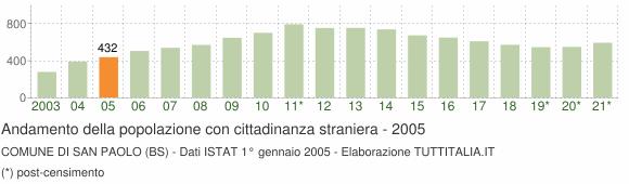 Grafico andamento popolazione stranieri Comune di San Paolo (BS)