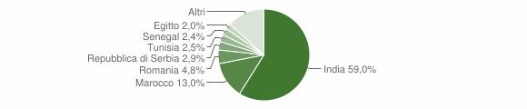 Grafico cittadinanza stranieri - San Paolo 2012