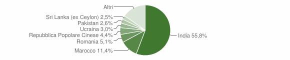 Grafico cittadinanza stranieri - San Paolo 2016