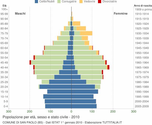 Grafico Popolazione per età, sesso e stato civile Comune di San Paolo (BS)