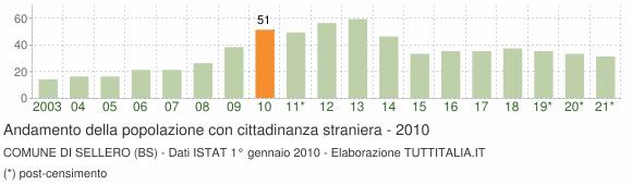 Grafico andamento popolazione stranieri Comune di Sellero (BS)