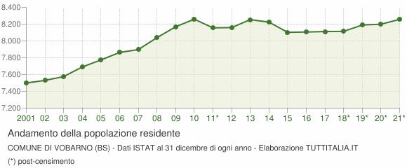 Andamento popolazione Comune di Vobarno (BS)