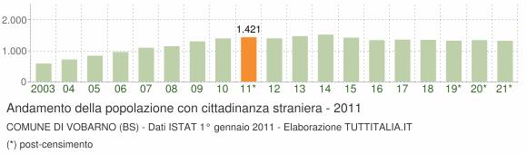 Grafico andamento popolazione stranieri Comune di Vobarno (BS)