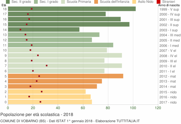 Grafico Popolazione in età scolastica - Vobarno 2018