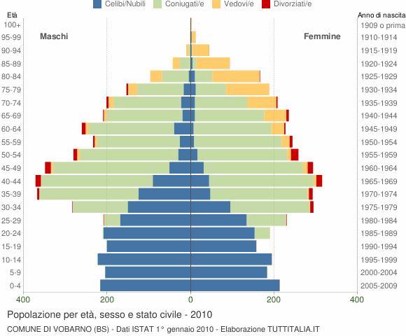 Grafico Popolazione per età, sesso e stato civile Comune di Vobarno (BS)