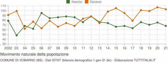 Grafico movimento naturale della popolazione Comune di Vobarno (BS)