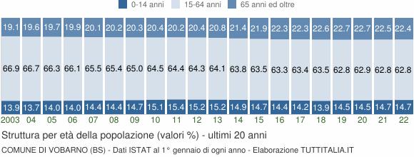 Grafico struttura della popolazione Comune di Vobarno (BS)