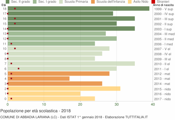 Grafico Popolazione in età scolastica - Abbadia Lariana 2018