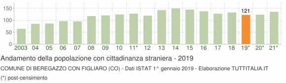 Grafico andamento popolazione stranieri Comune di Beregazzo con Figliaro (CO)