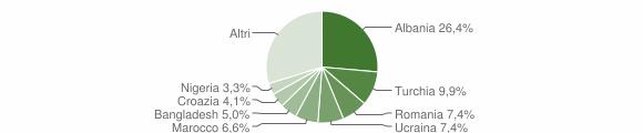 Grafico cittadinanza stranieri - Beregazzo con Figliaro 2019